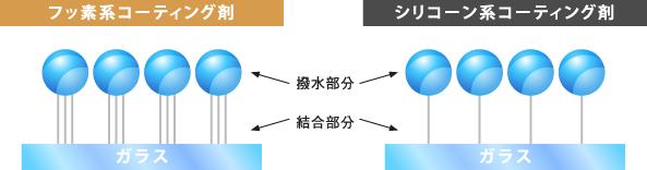 フッ素系コーティング剤 シリコーン系コーティング剤